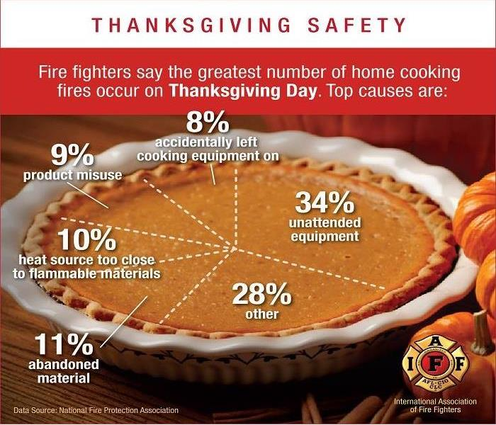 Fire Damage Thanksgiving Fire Safety- Everything You Need to Know